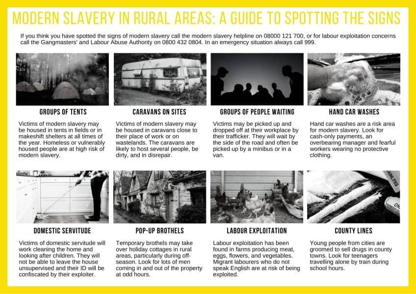 Signs of Rural Modern Slavery